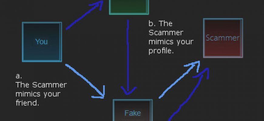 Steam-Trading: The middleman scam